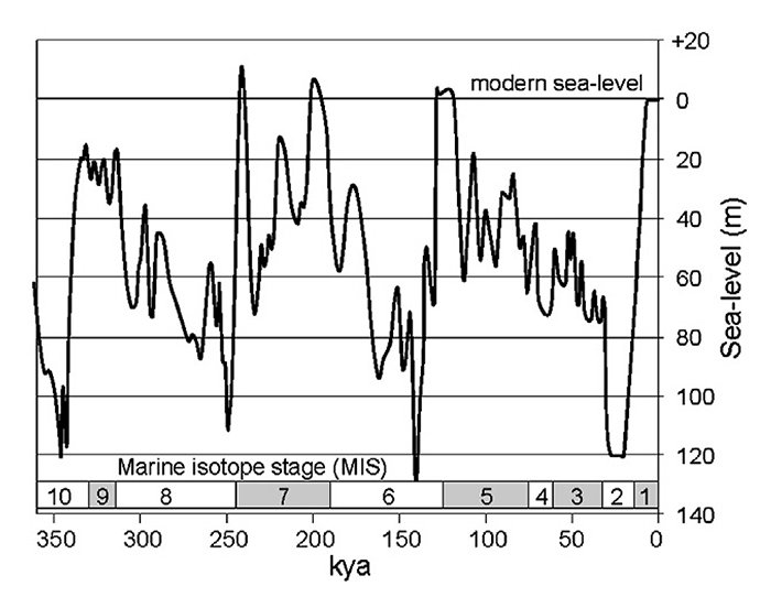 Eustatic sea-level curve of the last 360ka, 0-140ka based on Lambrack and Chappell (2011) and 141-360ka based on Lea et al. (2002). Marine isotope stages (MIS) are indicated for reference. Graph supplied by Jody Webster.