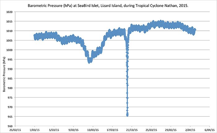 Barometric pressure recorded by LIOS in March 2015 during Cyclone Nathan - © IMOS