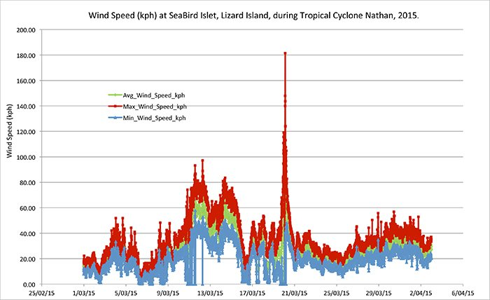Wind speed recorded by LIOS in March 2015 during Cyclone Nathan - © IMOS