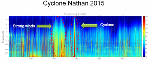 Data set of soundscape Cyclone Nathan © Jamie McWilliam